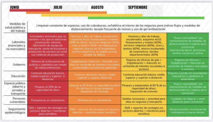 CDMX permanecerá en Semáforo Rojo por lo menos hasta el 15 de junio