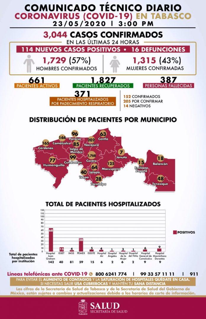 Por COVID19 en Tabasco hay 387 personas fallecidas en total