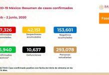 En México aumentan los fallecidos por COVID-19